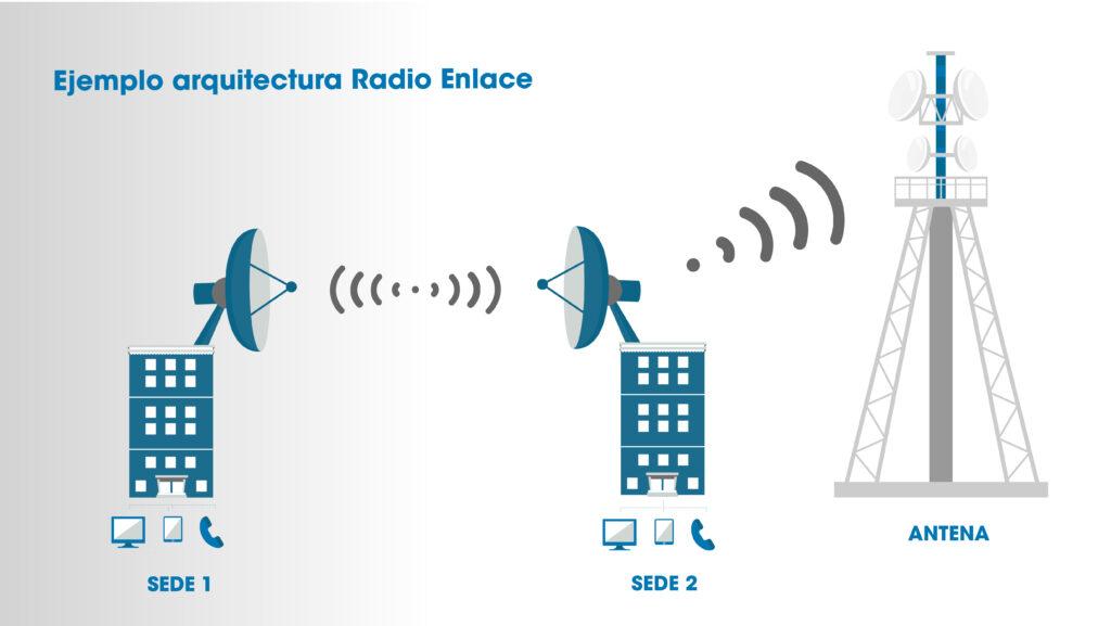Arquitectura Radio Enlace